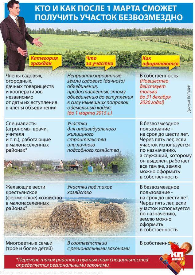 Дачная амнистия на землях сельхозназначения шли прерывистой